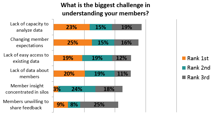 2017 ASAE Poll Results