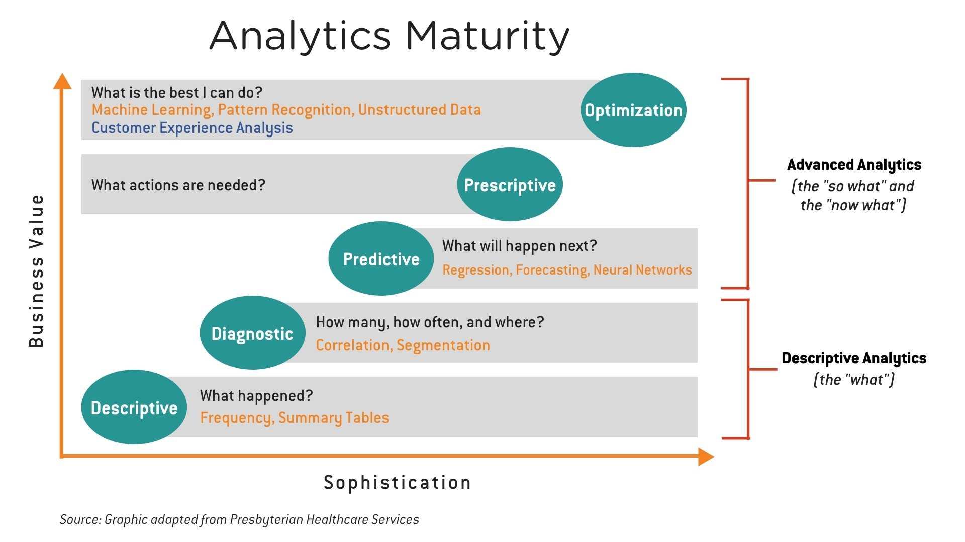 Analytics-Maturity