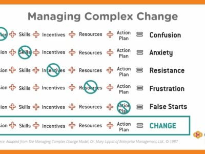 Managing Complex Change & the Human Element of Customer Experience