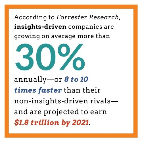 Forrester Research Insights-Driven Companies Growth
