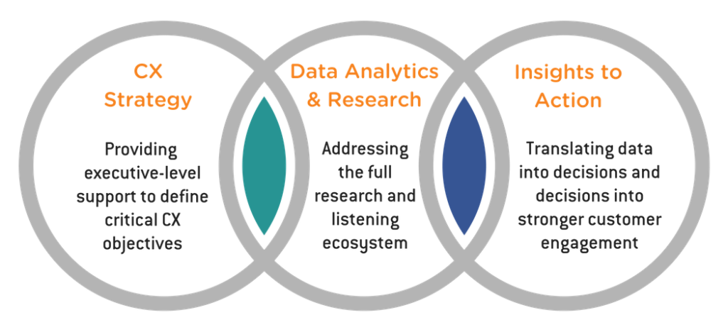 ORI/Clarabridge Partnership: CX Strategy, Data Analytics & Research, Insights to Action