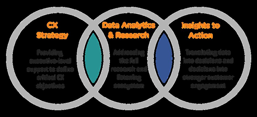 ORI/Clarabridge Partnership: CX Strategy, Data Analytics & Research, Insights to Action