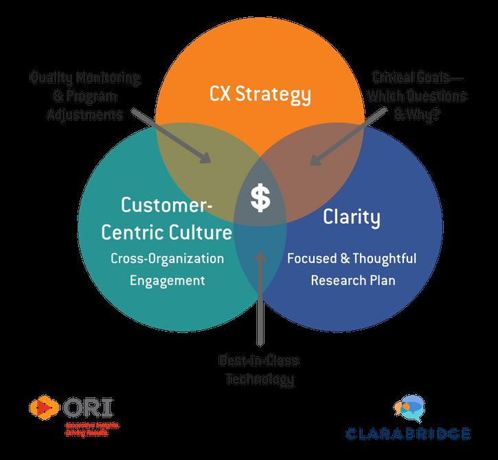 ORI/Clarabridge Partnership: Unstructured Data